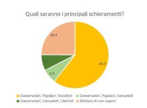 sondaggio 2 - studenti